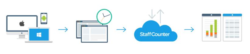 How it works. StaffCounter.net.