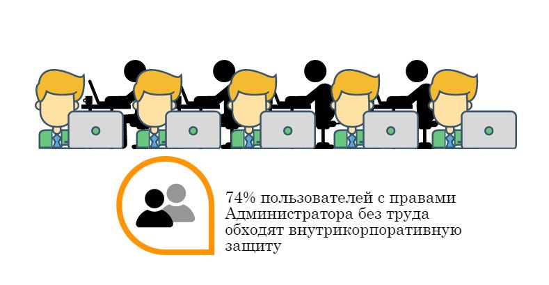 Мониторинг и Аудит привилегированных пользователей в StaffCounter