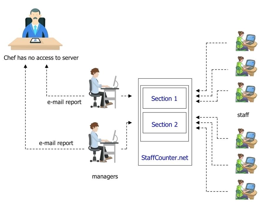 Если вы используете облачную версию мониторинга персонала StaffCounter Online, то для эффективного сбора информации по отделам вам необходимо зарегистрировать разные учетные записи для каждого подразделения.